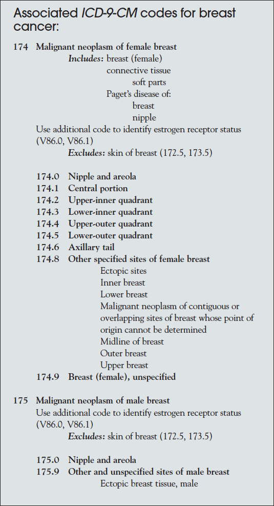 Medications Used For The Treatment Of Breast Cancer Oncology Practice Management
